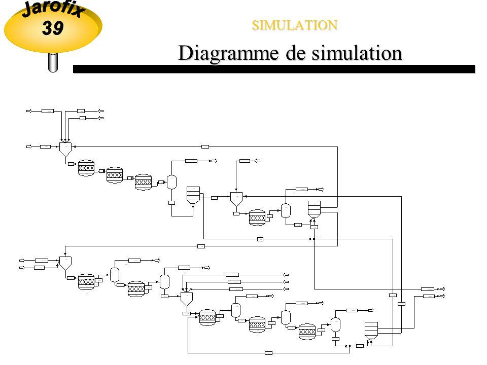 SIMULATION Diagramme découlement Minerai grillé (1120 T/J) KMnO 4 et air Vers épuration MnO 2 Bassin de Jarosite (400 T/J) Électrolyte usé Lixiviation