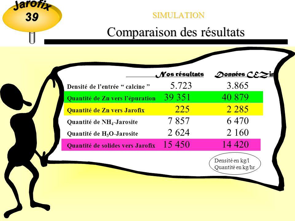 SIMULATION Comparaison des résultats Nos résultatsDonnées CEZinc Densité de lentrée calcine 5.723 3.865 Quantité de Zn vers lépuration 39 351 40 879 Quantité de Zn vers Jarofix 225 2 285 Quantité de NH 4 -Jarosite 7 857 6 470 Quantité de H 3 O-Jarosite 2 624 2 160 Quantité de solides vers Jarofix 15 450 14 420 Densité en kg/l Quantité en kg/hr Mais comment expliquer ces résultats de simulation???