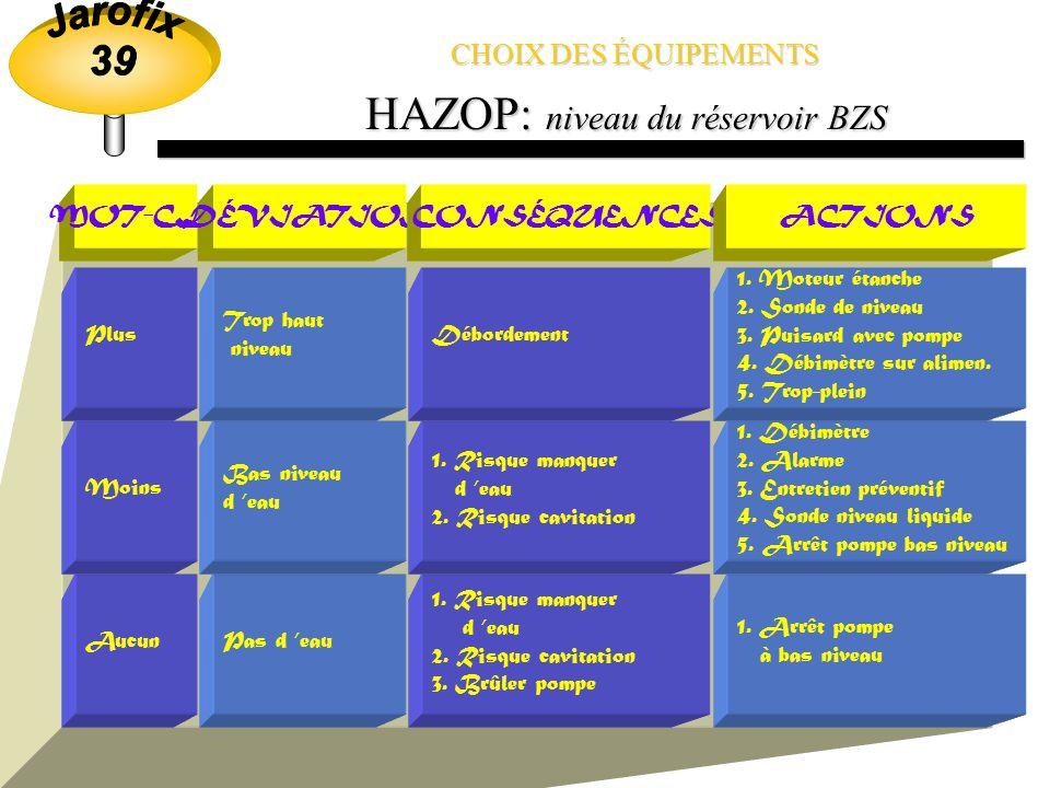 CHOIX DES ÉQUIPEMENTS Méthodes danalyse de risques HAZOP HAZOP Process hazard checklist Process hazard checklist Hazard surveys Hazard surveys HAZOP HAZOP HAZOP : niveau du réservoir BZS
