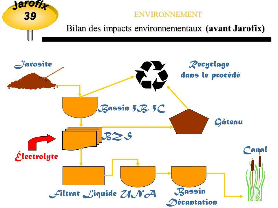 ENVIRONNEMENT Table des matières Bilan des impacts environnementaux Avant Jarofix Après Jarofix Site d enfouissement Localisation Exploitation