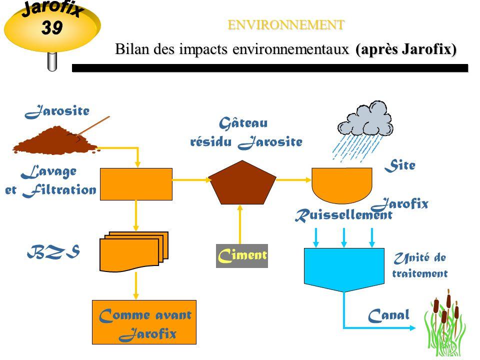 ENVIRONNEMENT Bilan des impacts environnementaux (avant Jarofix) Électrolyte Jarosite Bassin 5B, 5C BZS Filtrat LiquideUNA Bassin Décantation Canal Gâteau Recyclage dans le procédé