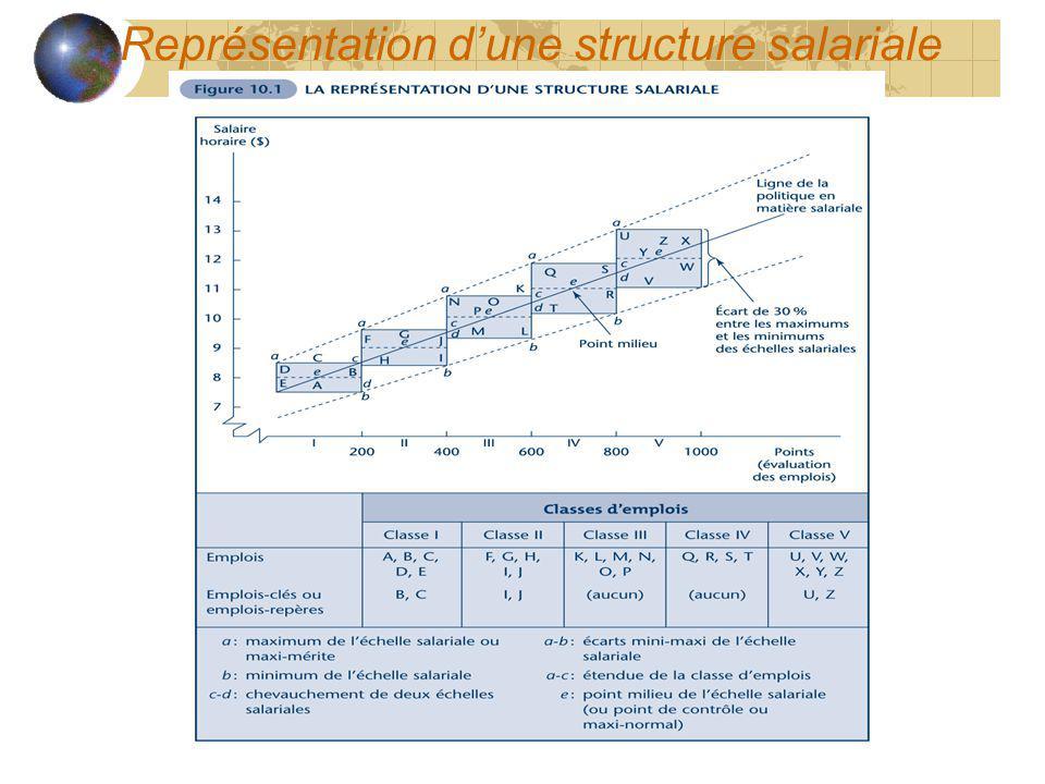 Représentation dune structure salariale