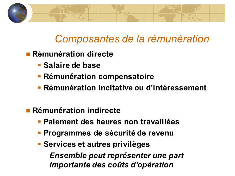 Composantes de la rémunération Rémunération directe Salaire de base Rémunération compensatoire Rémunération incitative ou dintéressement n Rémunératio