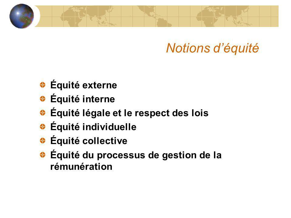 Notions déquité Équité externe Équité interne Équité légale et le respect des lois Équité individuelle Équité collective Équité du processus de gestion de la rémunération