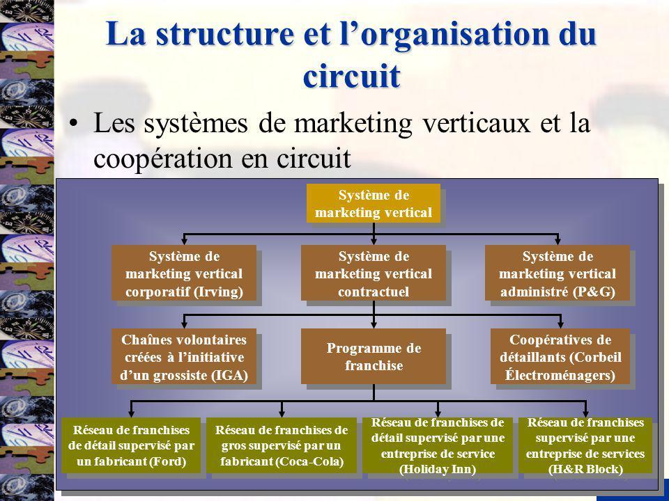 10 La structure et lorganisation du circuit Les systèmes de marketing verticaux et la coopération en circuit Réseau de franchises de détail supervisé