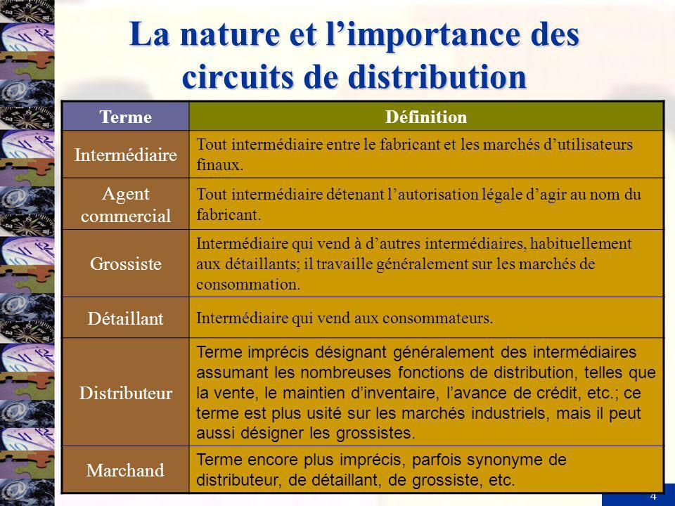 4 La nature et limportance des circuits de distribution TermeDéfinition Intermédiaire Tout intermédiaire entre le fabricant et les marchés dutilisateu