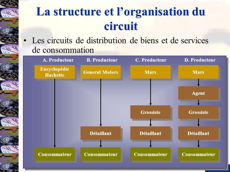5 La structure et lorganisation du circuit Les circuits de distribution de biens et de services de consommation Encyclopédie Hachette Consommateur A.