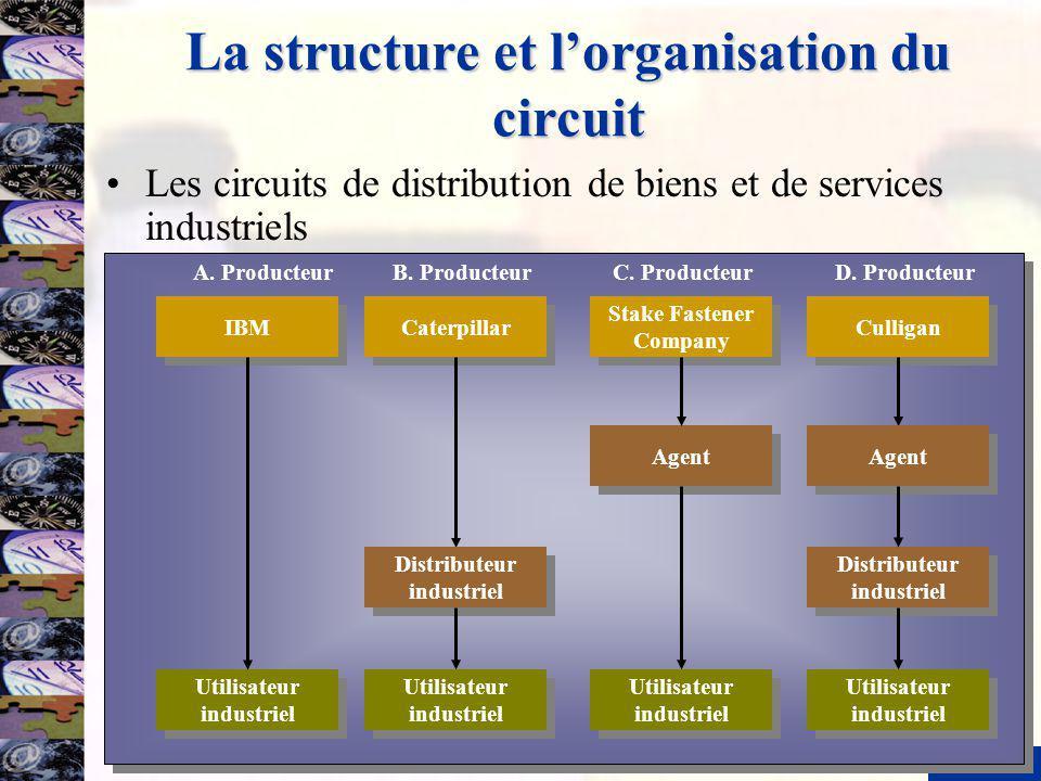 6 La structure et lorganisation du circuit Les circuits de distribution de biens et de services industriels IBM Utilisateur industriel A. ProducteurB.