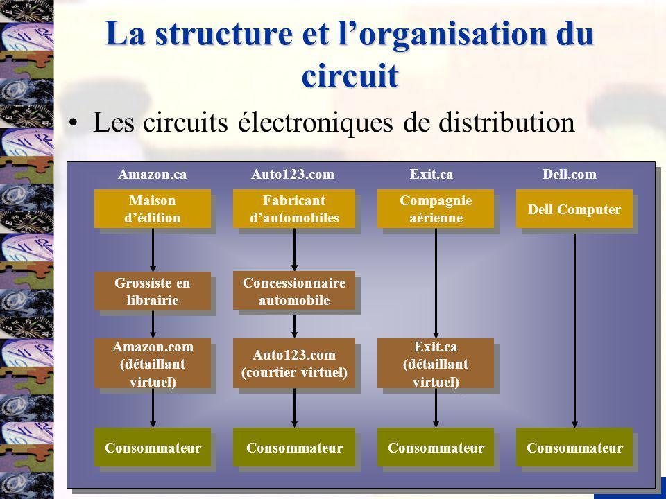 7 La structure et lorganisation du circuit Les circuits électroniques de distribution Maison dédition Consommateur Amazon.caAuto123.comExit.caDell.com