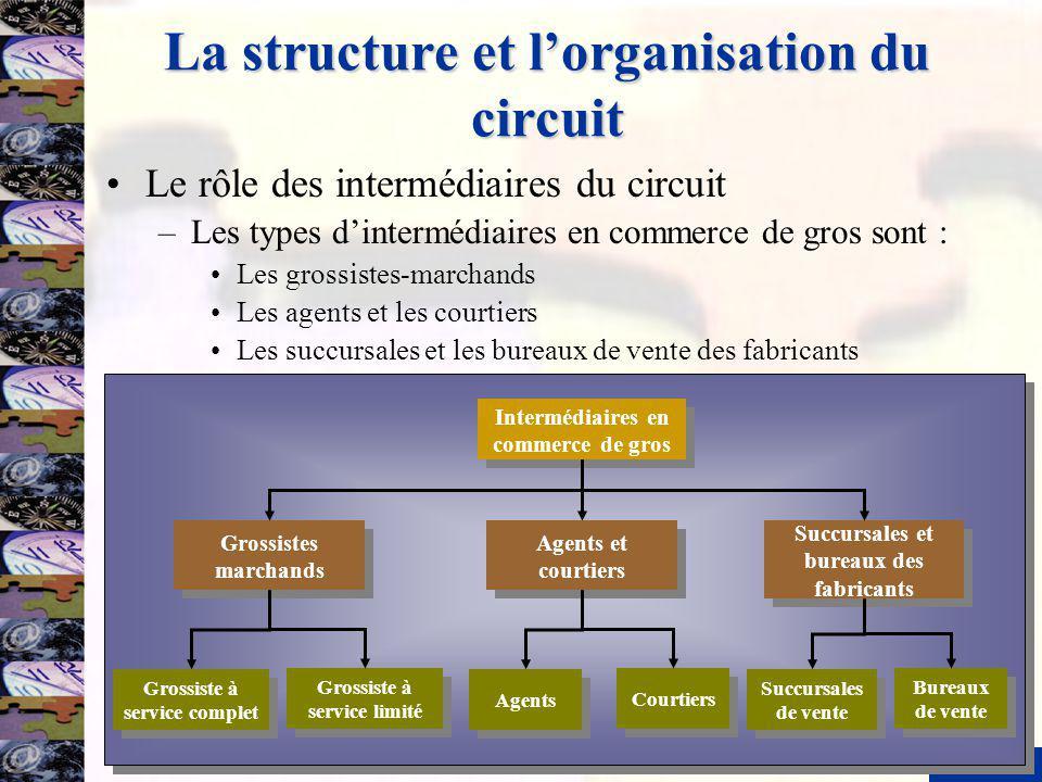 9 La structure et lorganisation du circuit Le rôle des intermédiaires du circuit –Les types dintermédiaires en commerce de gros sont : Les grossistes-