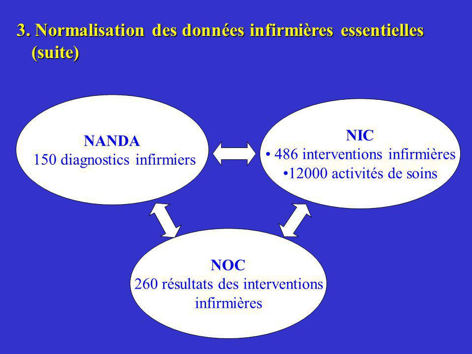 3. Normalisation des données infirmières essentielles (suite) NANDA 150 diagnostics infirmiers NIC 486 interventions infirmières 12000 activités de so