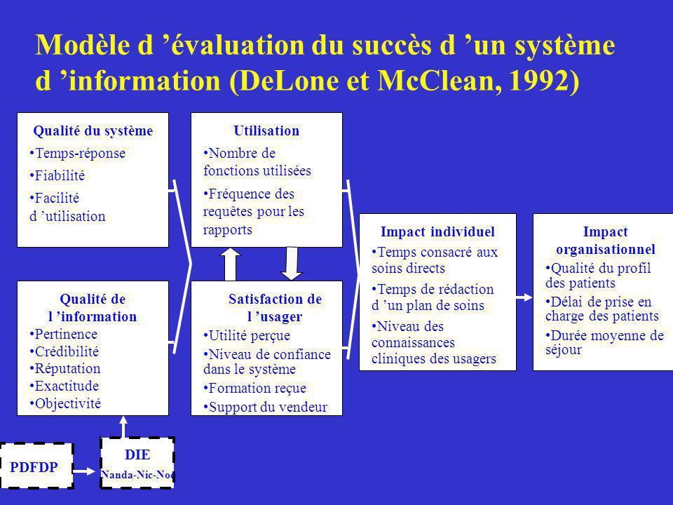 Modèle d évaluation du succès d un système d information (DeLone et McClean, 1992) DIE Nanda-Nic-Noc Qualité du système Temps-réponse Fiabilité Facili