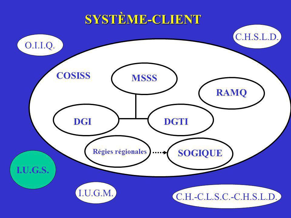 SYSTÈME-CLIENT MSSS Régies régionales RAMQ DGTI SOGIQUE COSISS DGI O.I.I.Q. I.U.G.S. I.U.G.M. C.H.-C.L.S.C.-C.H.S.L.D. C.H.S.L.D.