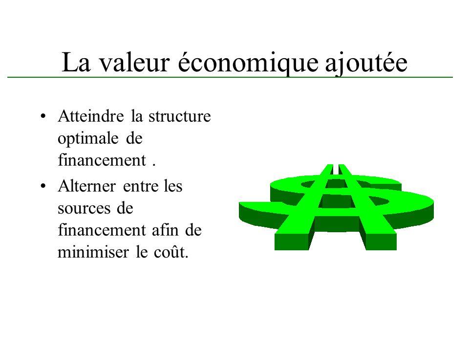 La valeur économique ajoutée Atteindre la structure optimale de financement. Alterner entre les sources de financement afin de minimiser le coût.