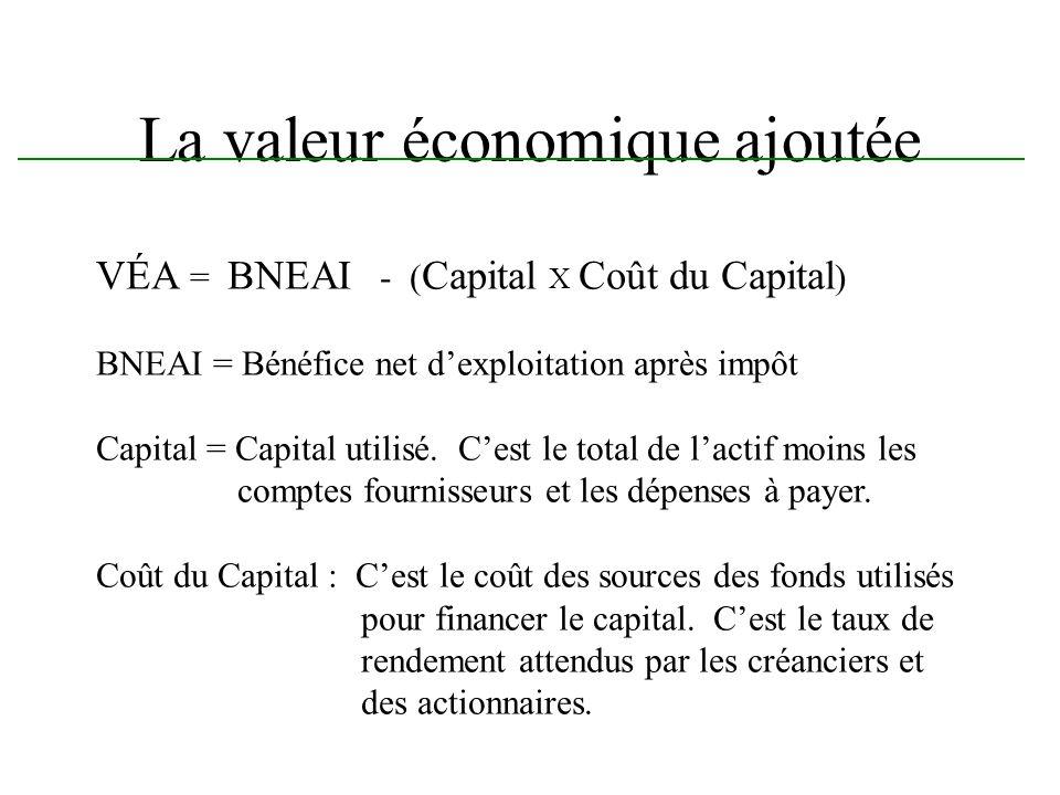 La valeur économique ajoutée VÉA = BNEAI - ( Capital X Coût du Capital ) BNEAI = Bénéfice net dexploitation après impôt Capital = Capital utilisé. Ces