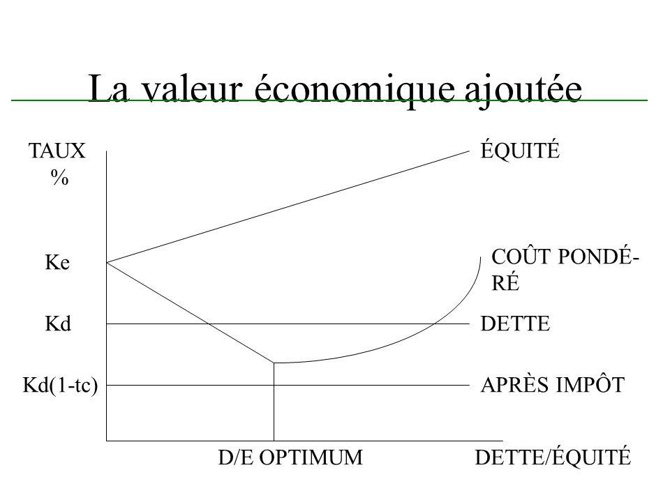 La valeur économique ajoutée DETTE/ÉQUITÉ TAUX % DETTE APRÈS IMPÔT ÉQUITÉ COÛT PONDÉ- RÉ D/E OPTIMUM Ke Kd Kd(1-tc)
