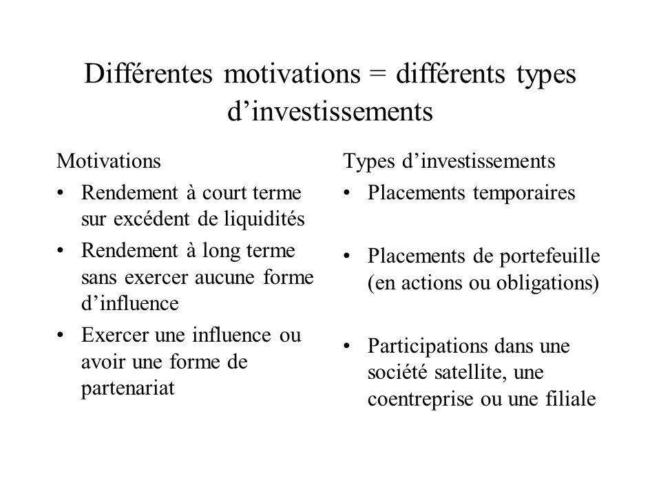 Participations dans une société satellite Lorsquune société participante exerce une influence notable sur une société émettrice, cette dernière est qualifiée de satellite.