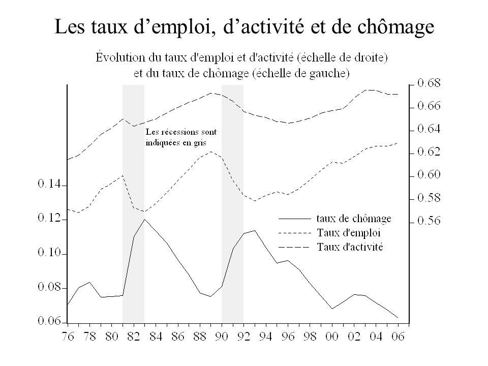 Les taux demploi, dactivité et de chômage