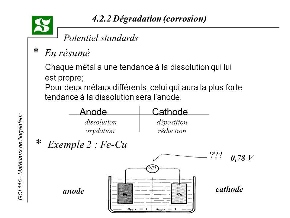 GCI 116 - Matériaux de lingénieur 4.2.2 Dégradation (corrosion) Potentiel standards * En résumé Chaque métal a une tendance à la dissolution qui lui e