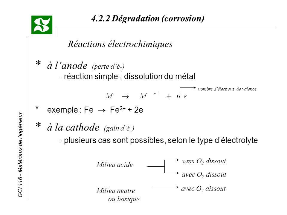 GCI 116 - Matériaux de lingénieur 4.2.2 Dégradation (corrosion) Réactions électrochimiques * à lanode (perte dé-) - réaction simple : dissolution du m