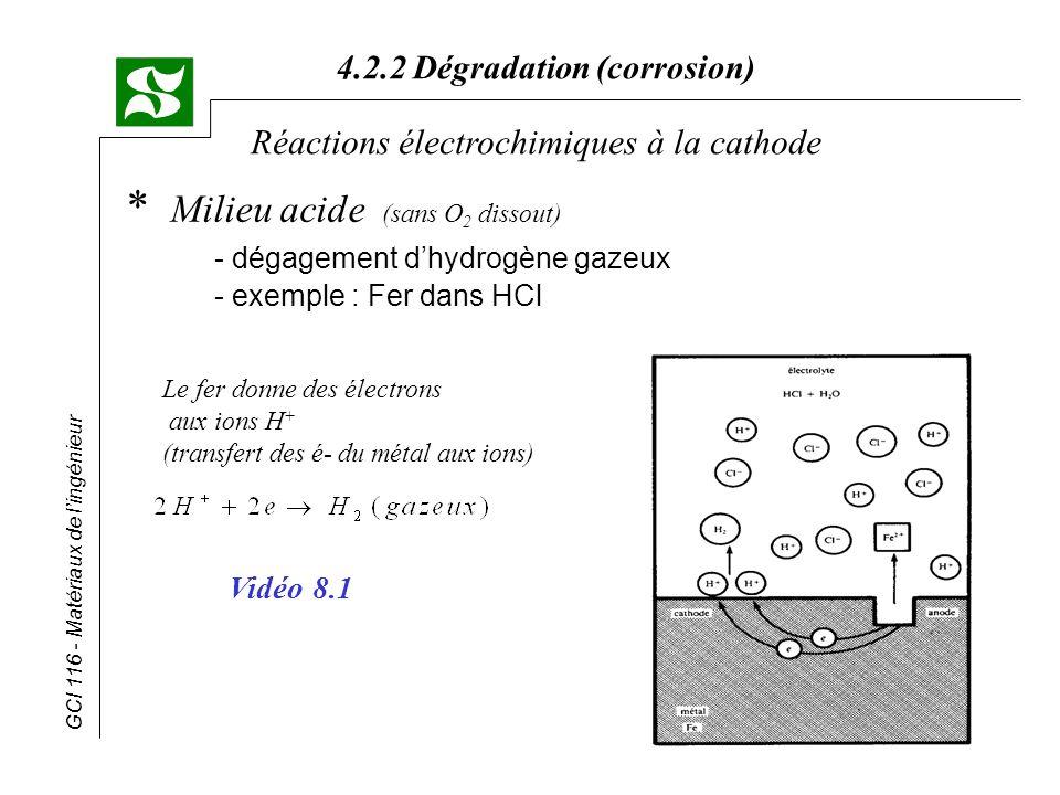 GCI 116 - Matériaux de lingénieur 4.2.2 Dégradation (corrosion) Réactions électrochimiques à la cathode * Milieu acide (sans O 2 dissout) - dégagement
