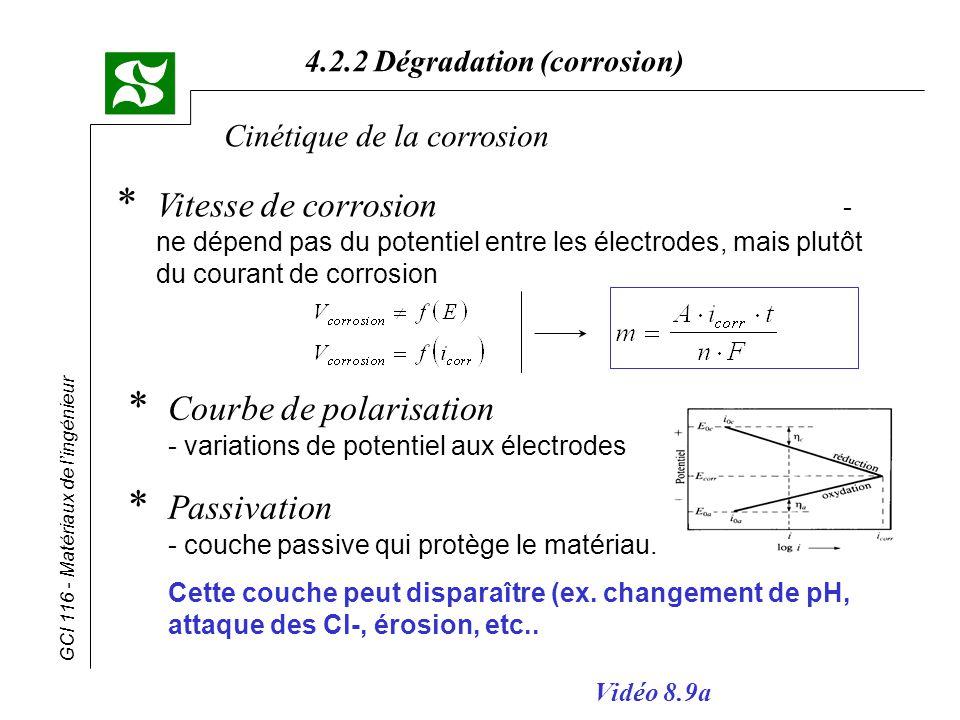 GCI 116 - Matériaux de lingénieur 4.2.2 Dégradation (corrosion) Cinétique de la corrosion * Vitesse de corrosion - ne dépend pas du potentiel entre le