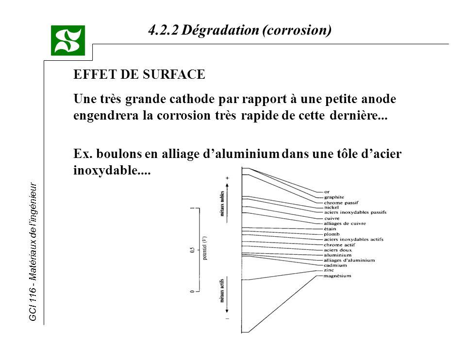 GCI 116 - Matériaux de lingénieur 4.2.2 Dégradation (corrosion) EFFET DE SURFACE Une très grande cathode par rapport à une petite anode engendrera la