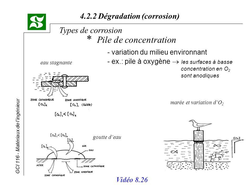 GCI 116 - Matériaux de lingénieur 4.2.2 Dégradation (corrosion) Types de corrosion * Pile de concentration - variation du milieu environnant - ex.: pi