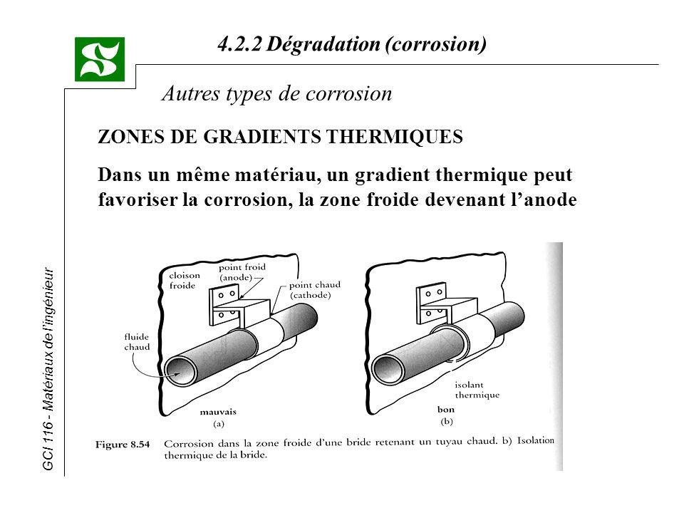 GCI 116 - Matériaux de lingénieur 4.2.2 Dégradation (corrosion) ZONES DE GRADIENTS THERMIQUES D ans un même matériau, un gradient thermique peut favor