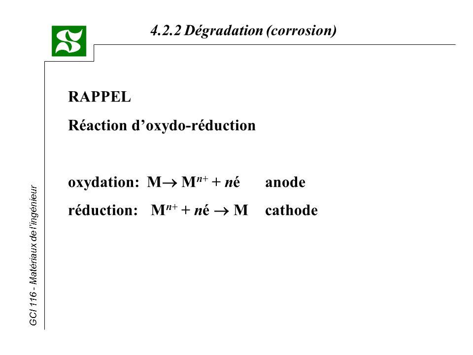 GCI 116 - Matériaux de lingénieur 4.2.2 Dégradation (corrosion) Réactions électrochimiques (résumé) * à lanode (perte dé-) * à la cathode (gain dé-) Milieu acide Milieu neutre ou basique Dépôt métallique sans O 2 dissout avec O 2 dissout Solution avec ions métalliques Vidéo 8.2c