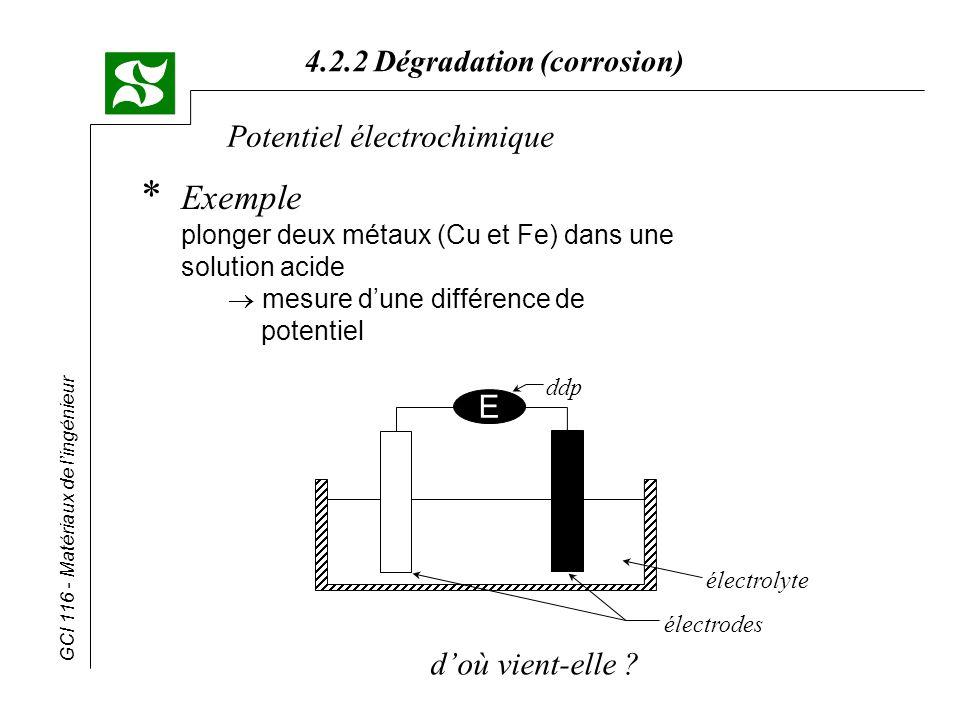 GCI 116 - Matériaux de lingénieur 4.2.2 Dégradation (corrosion) Potentiel électrochimique * Dissolution - dans le métal excès de charges - - dans lélectrolyte excès de charges +