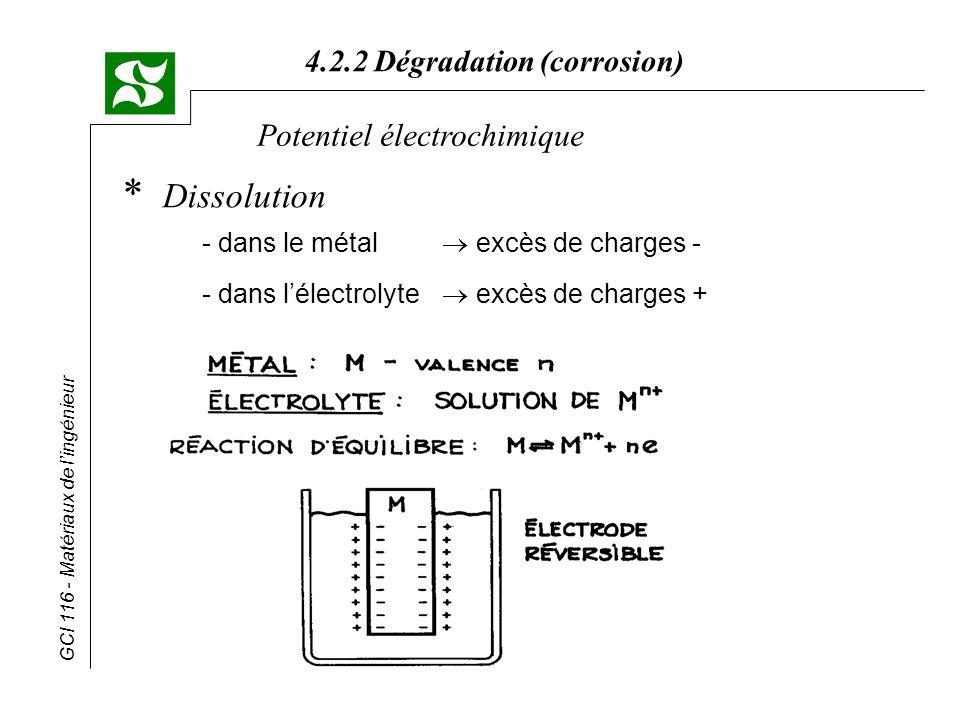 GCI 116 - Matériaux de lingénieur 4.2.2 Dégradation (corrosion) Lutte contre la corrosion * Choix des matériaux - si possible, choisir des matériaux stables, pour éviter les micropiles - exemple béton armé : barres darmature en matériaux composites ($$$) * Conception - éviter les couples galvaniques isoler électriquement les métaux - éviter les interstices (corrosion caverneuse) - éviter les eaux stagnantes - éviter les changements brusques de section (corrosion par érosion) - rapport des surfaces des électrodes plus la cathode est grande p/r à lanode, plus lannode se corrode rapidement (ex.: boulons et rivets)