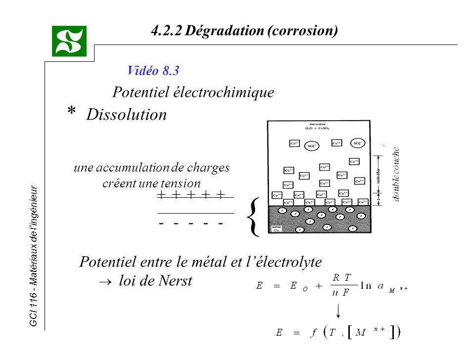 GCI 116 - Matériaux de lingénieur 4.2.2 Dégradation (corrosion) * Corrosion galvanique - deux métaux différents en contact entre eux - le métal le moins noble devient anodique - série galvanique : potentiel de dissolution dans leau de mer