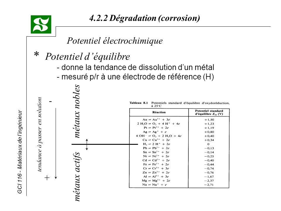 GCI 116 - Matériaux de lingénieur 4.2.2 Dégradation (corrosion) * Action sur le milieu (a)diminution de la teneur en O 2 pour minimiser la réaction à la cathode (b) addition dinhibiteurs de corrosion - inhibiteurs cathodiques ralentir la réaction à la cathode - inhibiteurs anodiques (passivateurs) - film mince sur la pièce à protéger - élévation du potentiel de corrosion jusque dans le domaine de passivité Lutte contre la corrosion