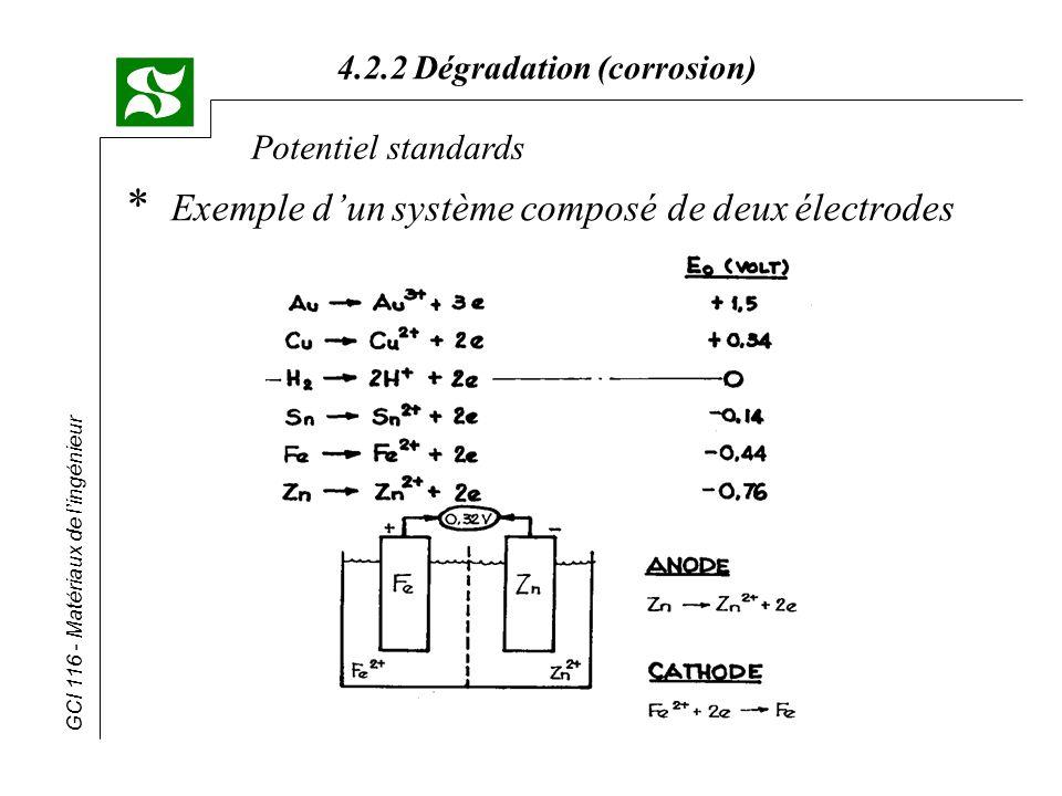 GCI 116 - Matériaux de lingénieur 4.2.2 Dégradation (corrosion) Potentiel standards * En résumé Chaque métal a une tendance à la dissolution qui lui est propre; Pour deux métaux différents, celui qui aura la plus forte tendance à la dissolution sera lanode.