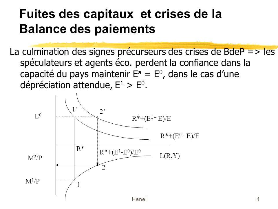 Hanel5 Le déroulement des crises de BdeP Une crise de la BdeP = une réaction rationnelle des marchés à des politiques économiques Hypothèses de la démonstration: La Banque centrale permet le développement du crédit intérieur A La Banque centrale maintient le change au niveau E 0, mais lui permet de fluctuer si ses réserves extérieures F* =0.