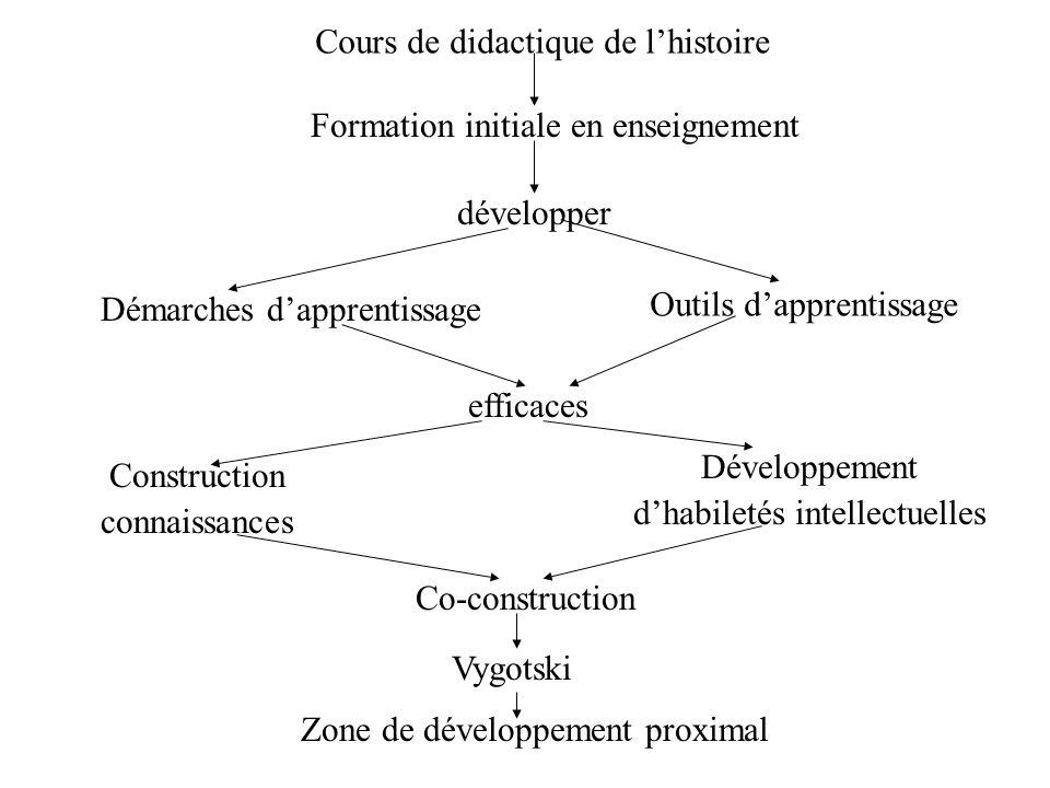 Cours de didactique de lhistoire Formation initiale en enseignement développer Démarches dapprentissage Outils dapprentissage efficaces Construction c