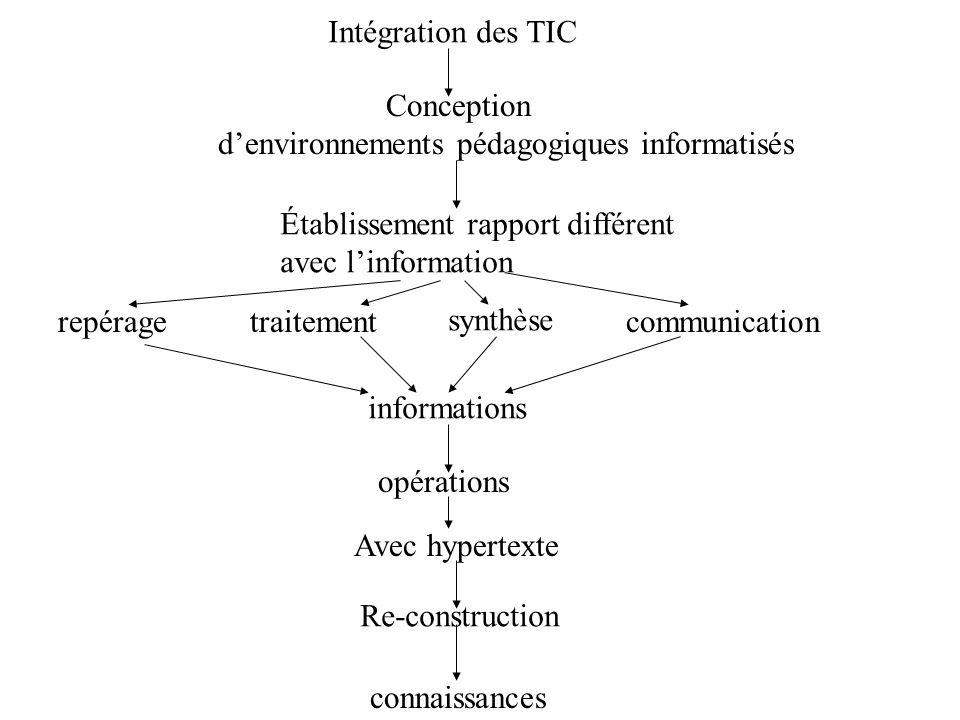 Intégration des TIC Conception denvironnements pédagogiques informatisés Établissement rapport différent avec linformation repéragetraitement synthèse