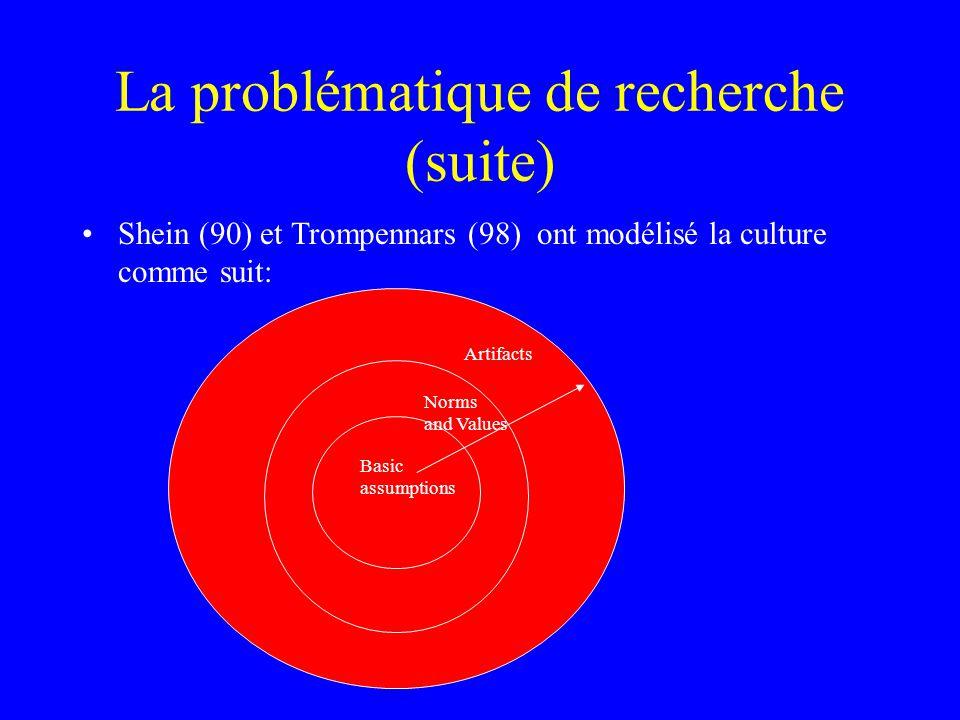 La problématique de recherche (suite) Shein (90) et Trompennars (98) ont modélisé la culture comme suit: Basic assumptions Norms and Values Artifacts