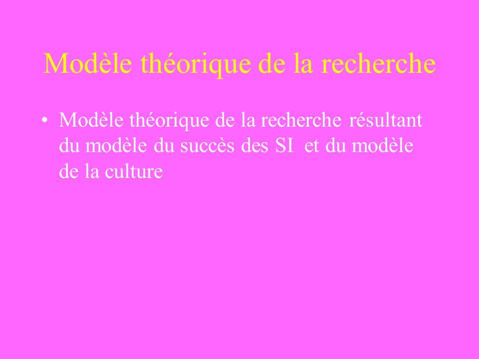 Modèle théorique de la recherche Modèle théorique de la recherche résultant du modèle du succès des SI et du modèle de la culture