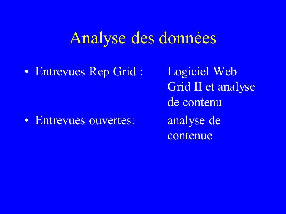 Analyse des données Entrevues Rep Grid :Logiciel Web Grid II et analyse de contenu Entrevues ouvertes:analyse de contenue