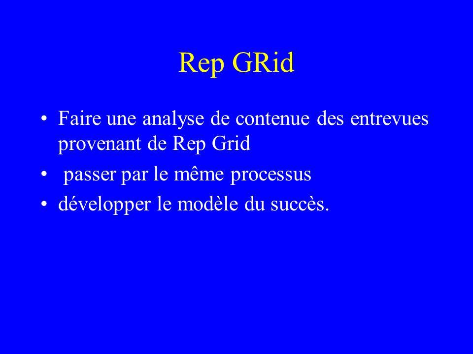 Rep GRid Faire une analyse de contenue des entrevues provenant de Rep Grid passer par le même processus développer le modèle du succès.