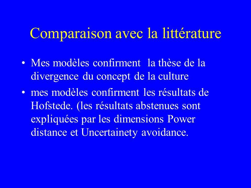 Comparaison avec la littérature Mes modèles confirment la thèse de la divergence du concept de la culture mes modèles confirment les résultats de Hofstede.