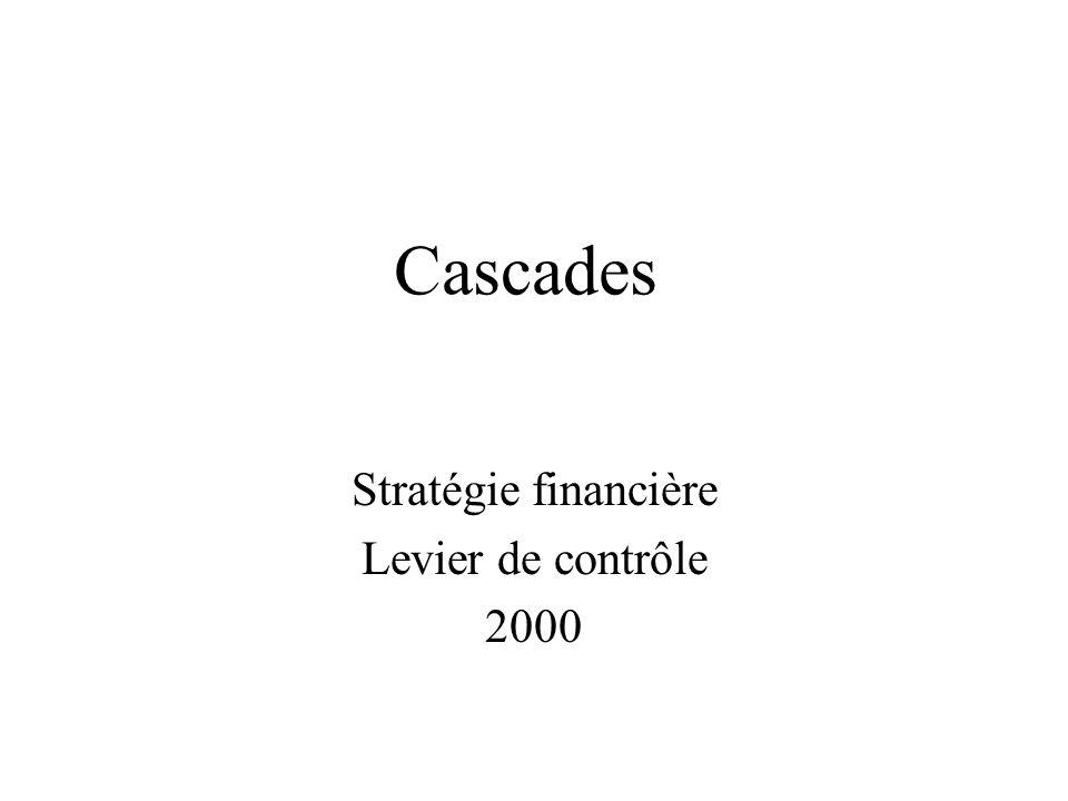 Cascades Stratégie financière Levier de contrôle 2000