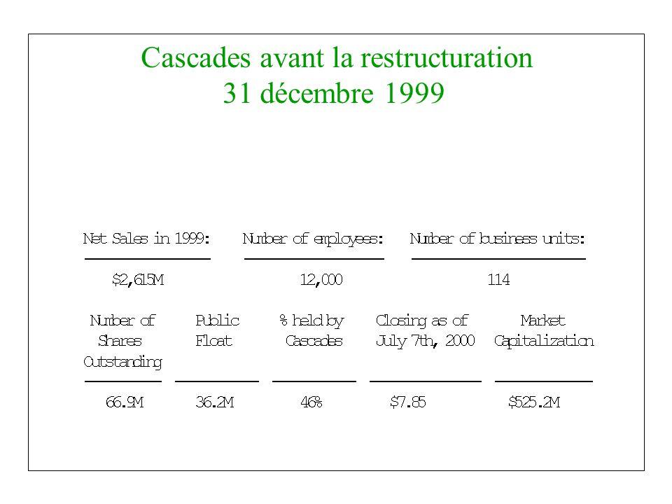 Proposition Privatisation des compagnies - Paperboard ($1.75, 1,70) - Perkins ($ 4.55, 4.17) - Rolland ($5.75, 5.20) Échange d actions - Paperboard (0,24) - Perkins (0,60) - Rolland (0.73) Cascades inc.