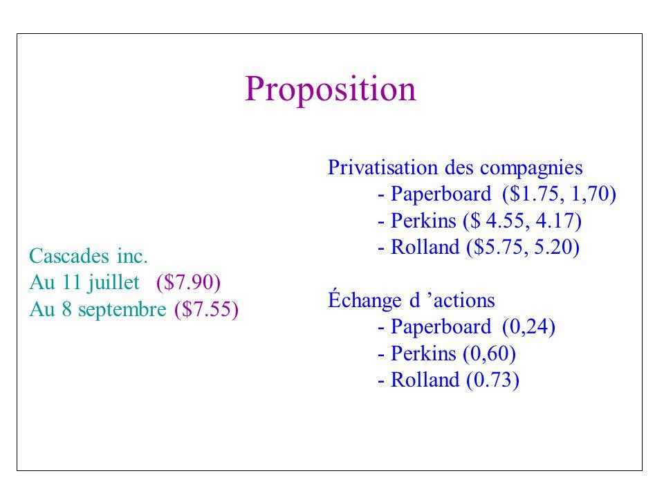 Cascades inc.après la restructuration Estimation et prévisions : Nombre dactions détenues : 81M.
