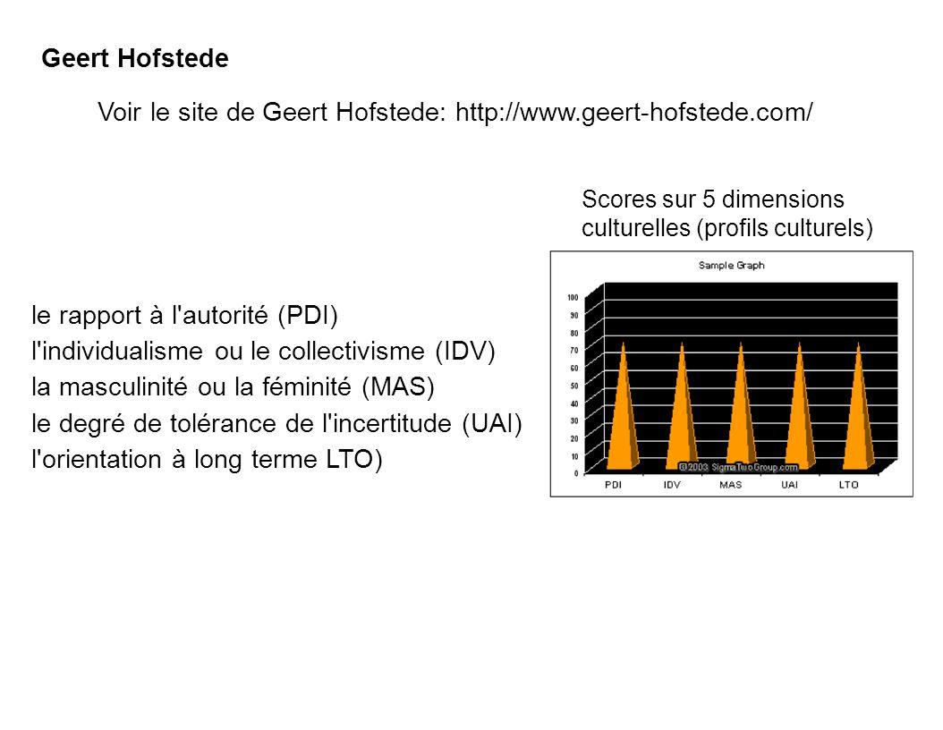 Geert Hofstede Scores sur 5 dimensions culturelles (profils culturels) le rapport à l'autorité (PDI) l'individualisme ou le collectivisme (IDV) la mas