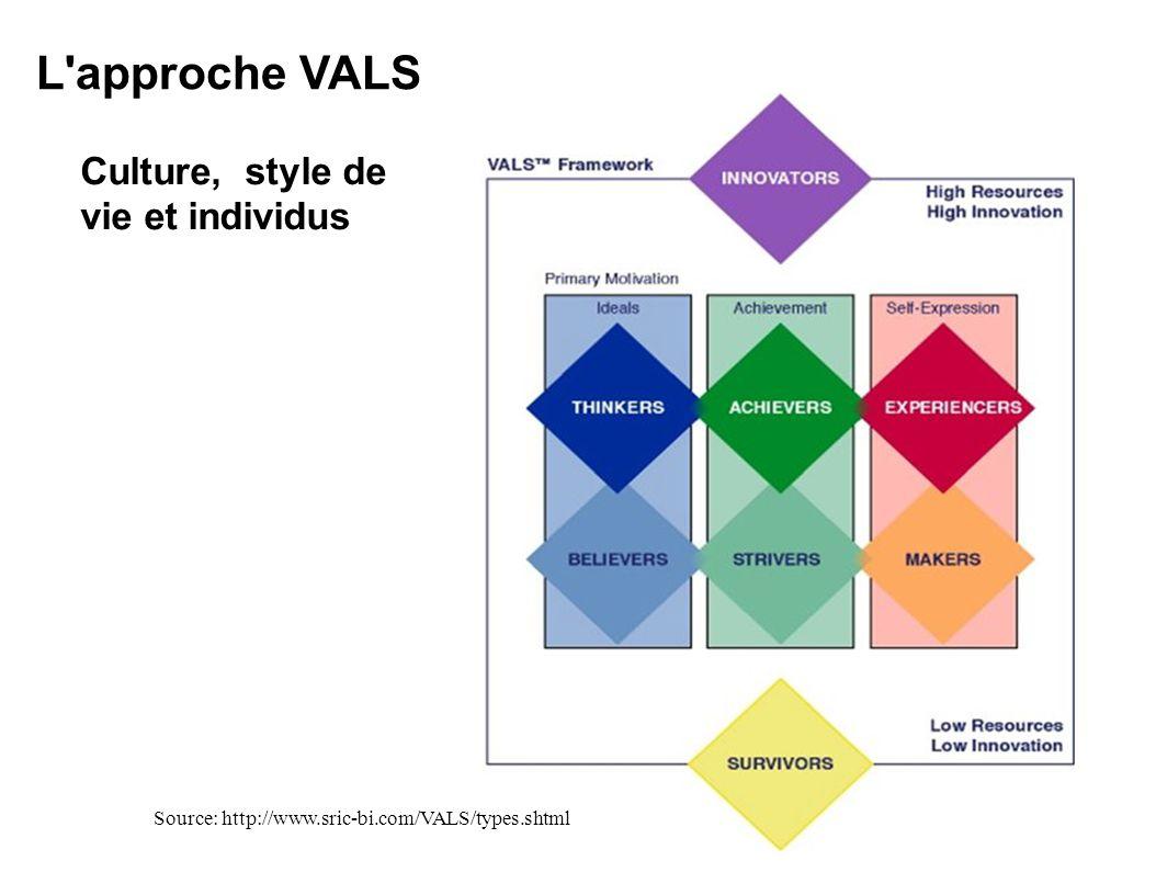Culture, style de vie et individus L'approche VALS Source: http://www.sric-bi.com/VALS/types.shtml