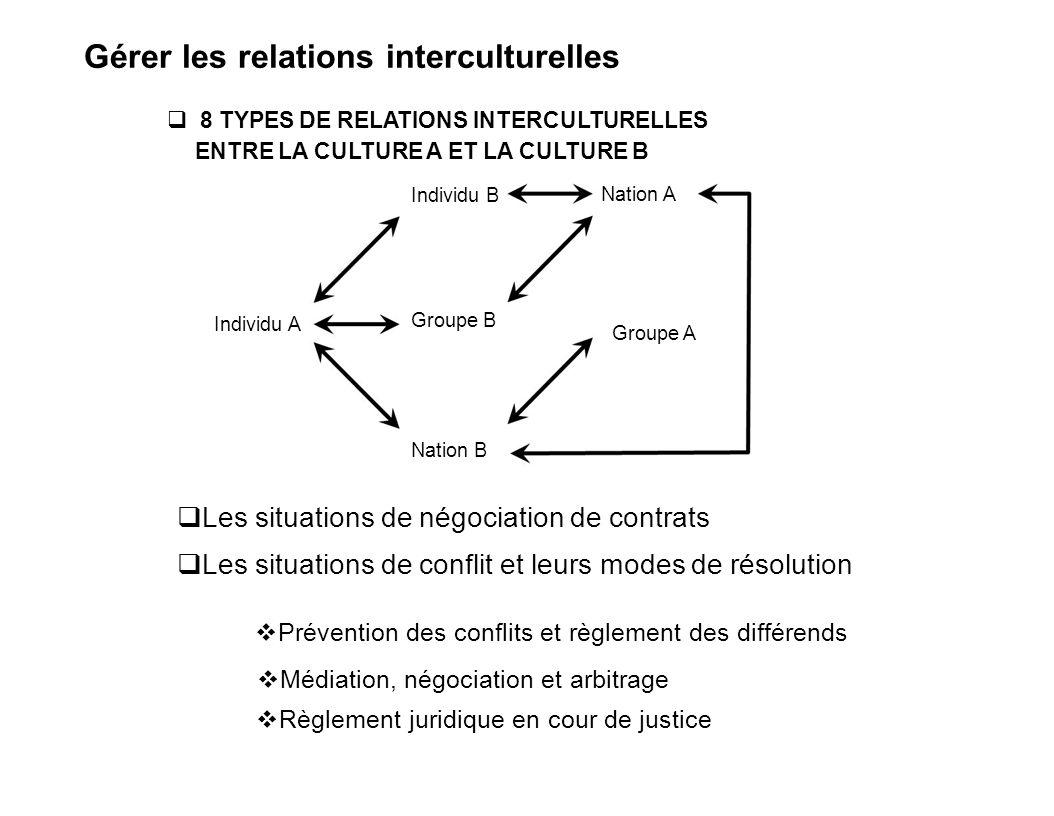 Les situations de conflit et leurs modes de résolution Gérer les relations interculturelles Les situations de négociation de contrats Règlement juridi