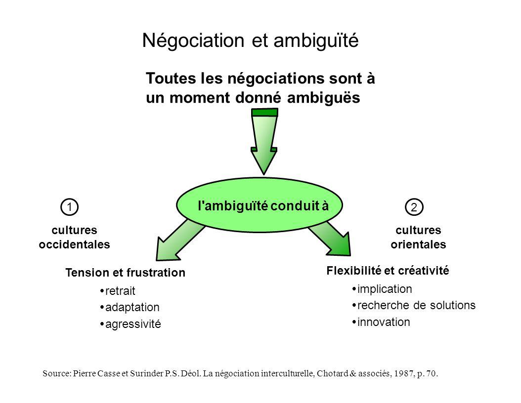 Toutes les négociations sont à un moment donné ambiguës retrait adaptation agressivité implication recherche de solutions innovation l'ambiguïté condu
